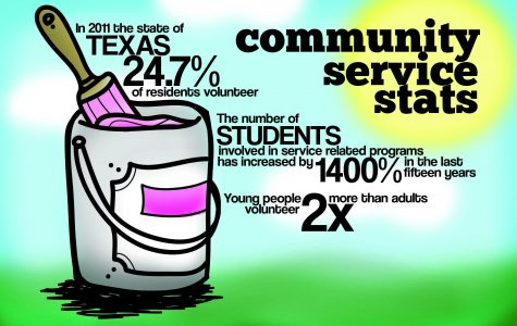 Incentives motivate students to volunteer