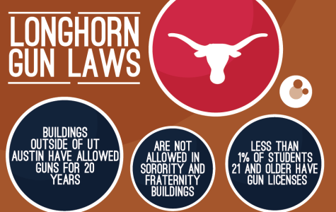 """Controversy on texas campuses as """"Campus Carry"""" legalized"""