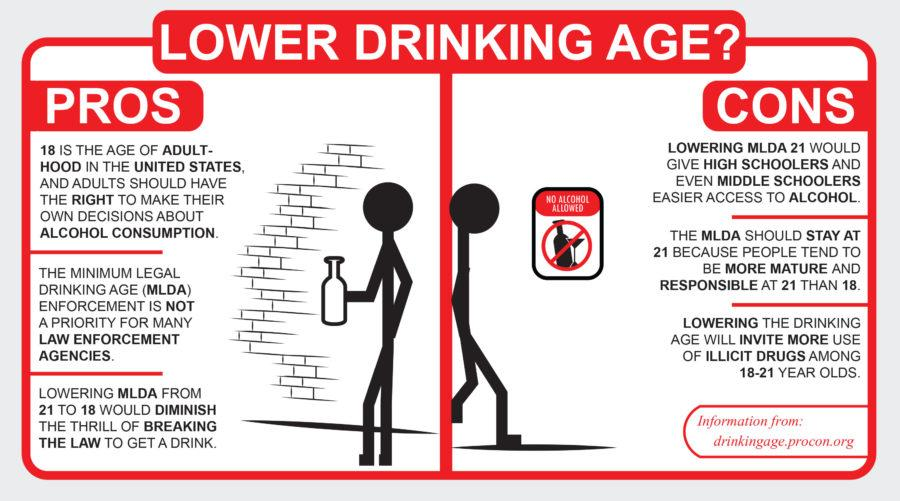 the legal drinking age Should the drinking age be lowered from 21 in the united states this question is making its rounds and is a legitimate question to ask before federal law mandated that 21 only laws be passed or funding would be pulled from states, there were several areas that had made it legal to drink as a.