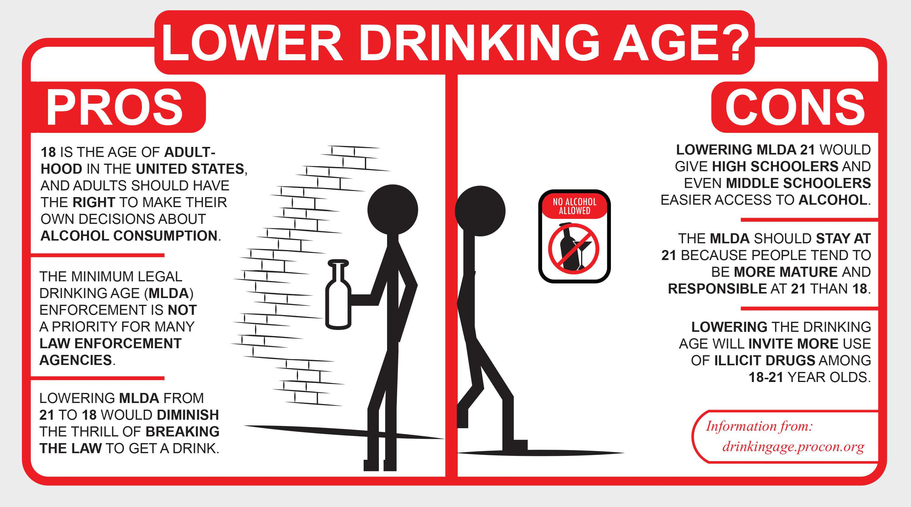 "against lowering drinking age essays Argumentative essay 26 apr alcohol risks the topic of lowering the drinking age has been in discussion for many decades ""between 1970 and 1976."
