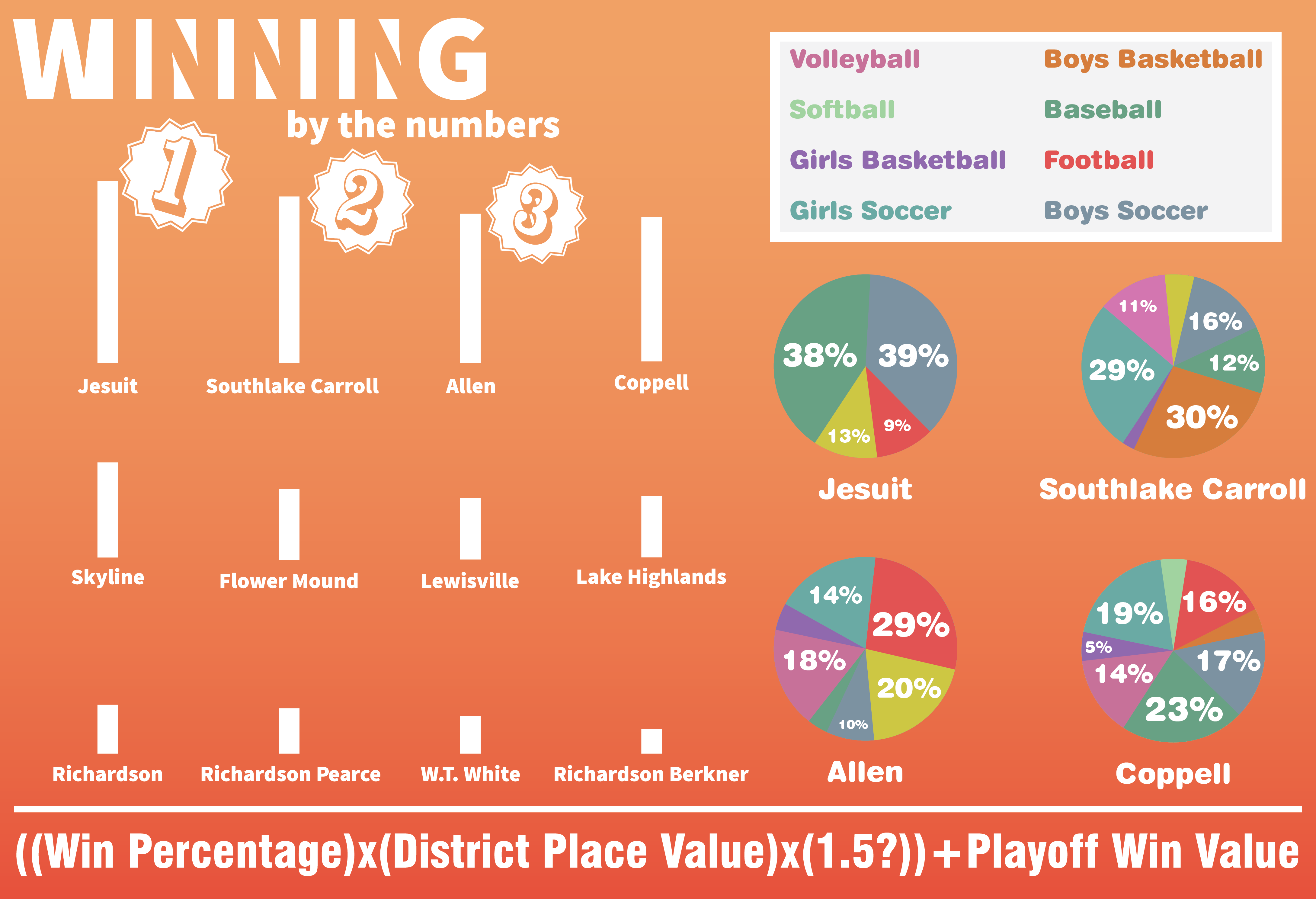 To rank the top sports programs in the area, an equation was created, placing emphasis on win percentage, playoff success and more. Jesuit finished on top, followed by Southlake Carroll, Allen and Coppell.