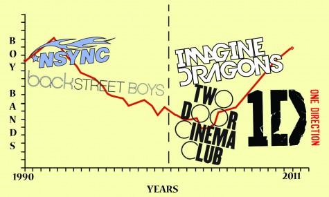 Boy band regain popularity since 90s 'classics'