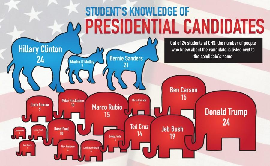 The poll of CHS students is a telling sign that some candidates get votes simply because they are known by name.  Graphic by Rachel Buigas Lopez.