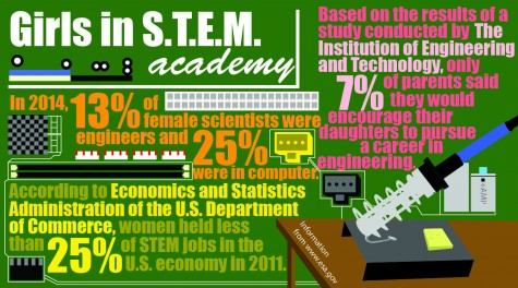 Number of women in STEM remains stagnant