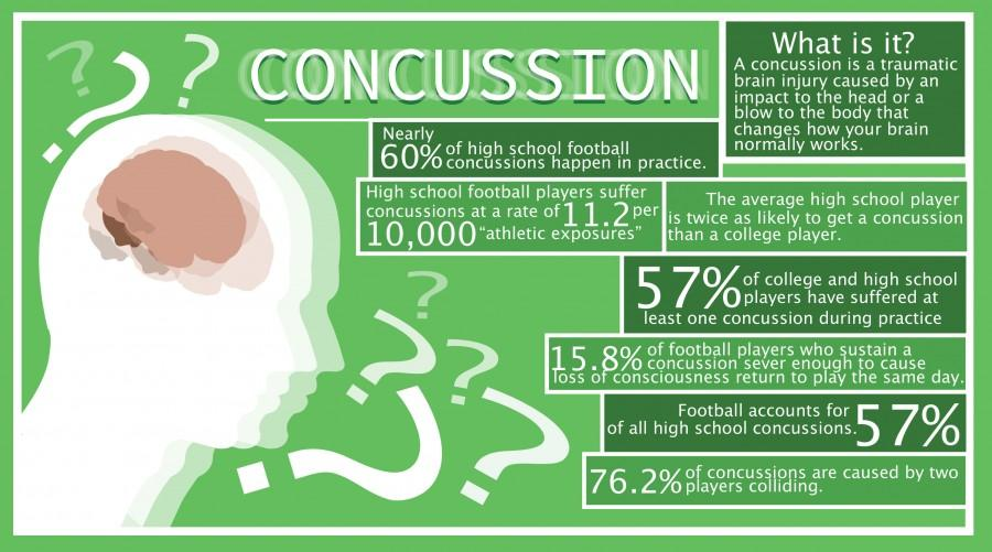 Concussion Plan
