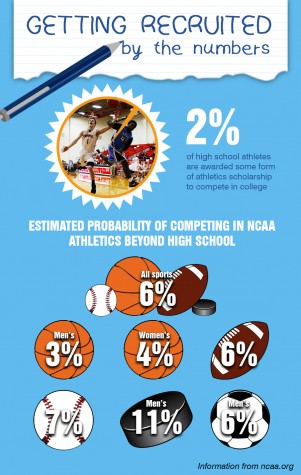 Information from NCAA on athletics past high school.