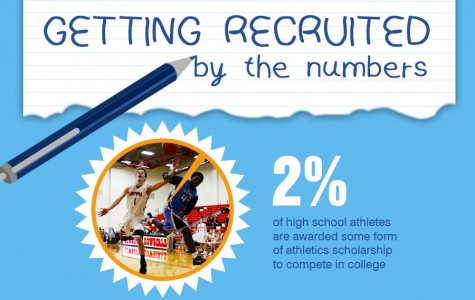 Sacrifices and work: What it takes to be a collegiate athlete(with video)