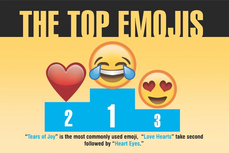 Emojis... :) or :(