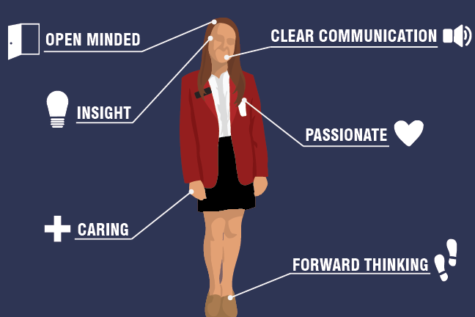 Leadership is more than a title: common traits of student leaders at CHS
