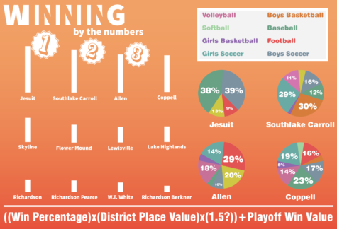 Analyzing and ranking the area's high school sports programs
