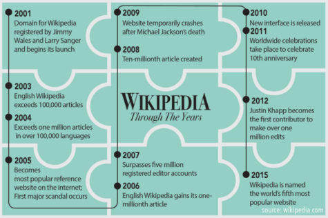 How Wikipedia can be used effectively by students for research, projects (with video)