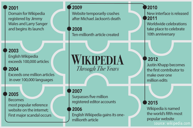 For 15 years, Wikipedia has provided readers with general information on millions of different topics. The graphic above shows how Wikipedia has evolved over the years, from its conception to becoming one of the world's most popular websites.