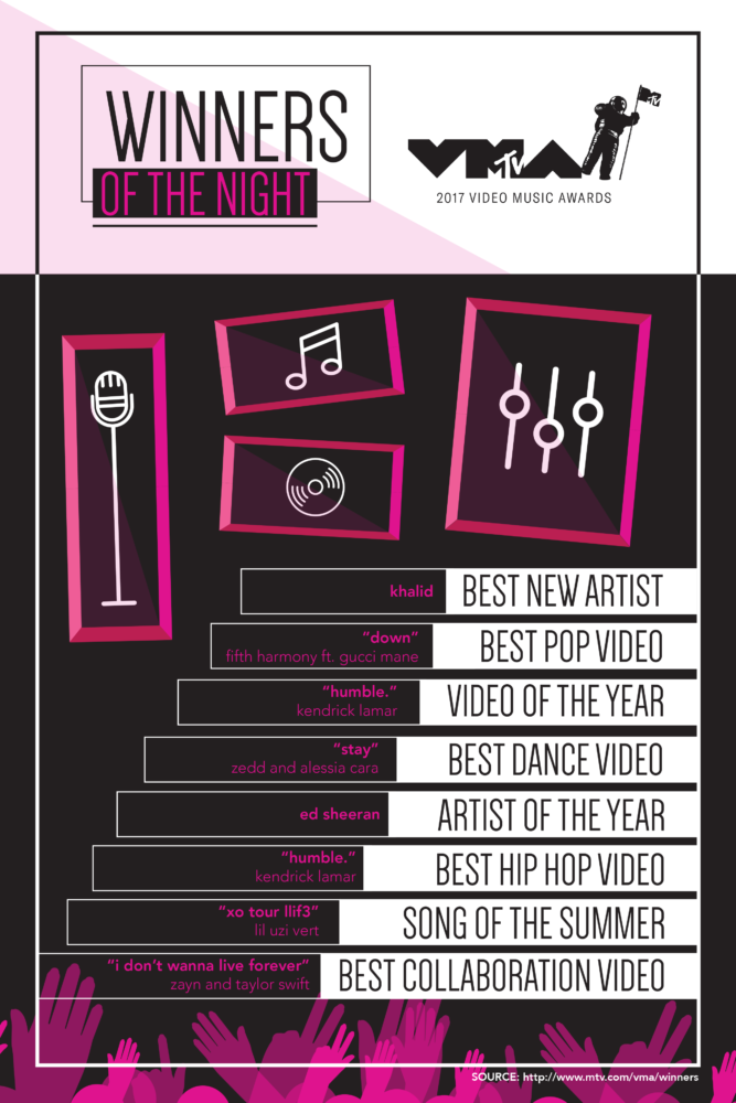 Music and awards shows, such as the MTV Video Music Awards on Aug. 27,  allows people to come together through a common love of music. Listed above are the awards given out during the live airing of the 2017 VMAs.
