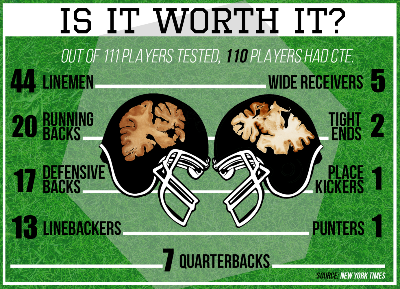 110 out of 111 former NFL players observed had chronic traumatic encephalopathy, commonly known as CTE according to the New York Times. CTE is the result of repeated head trauma over a long span of time.