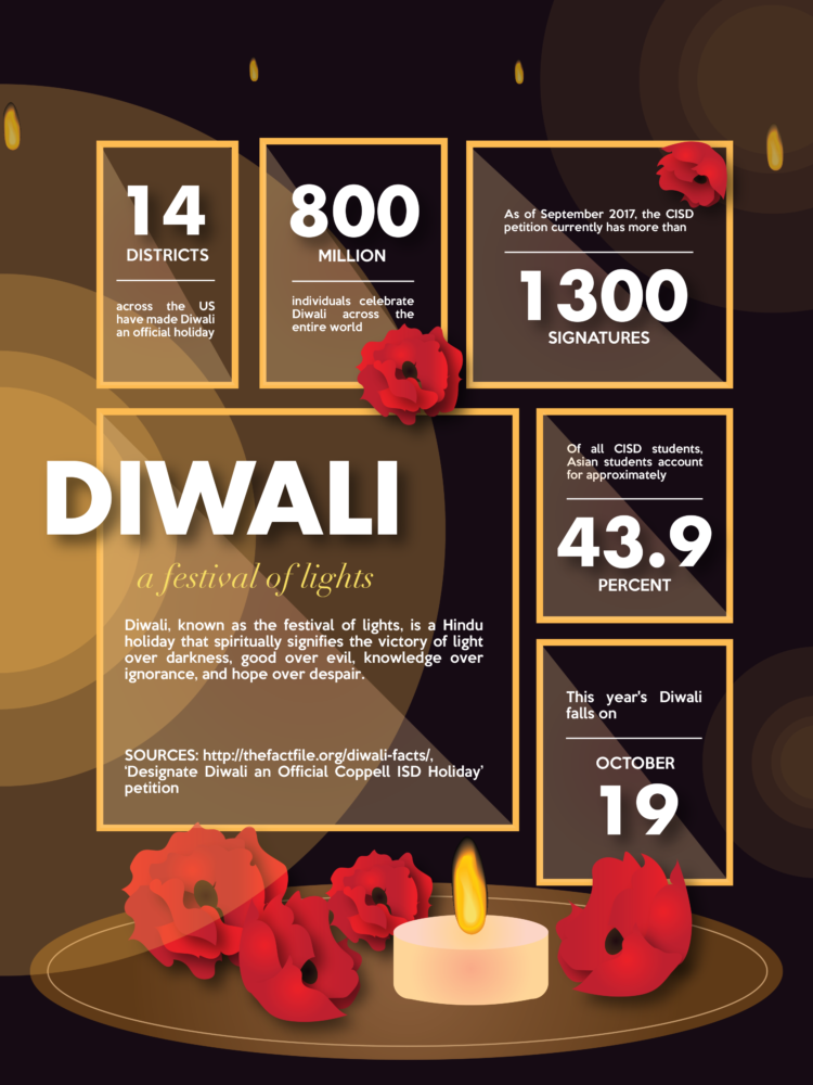 Diwali is an annual festival celebrated by Hindus, Sikhs and Jains throughout the world. A group of Coppell ISD parents started a petition advocating for Oct. 19, the day of the festival to be ruled a district-wide holiday.