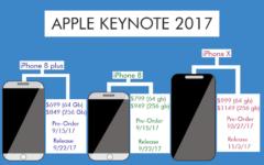 Apple Keynote 2017: A Product Showcase