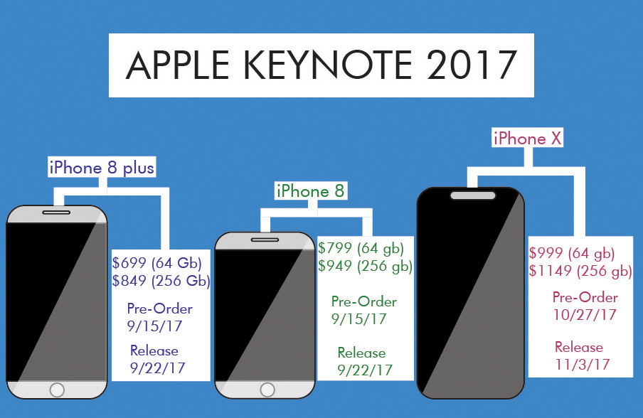 Apple+has+three+iPhones+releasing+in+2017.+They+each+have+similar+features.+However%2C+the+iPhone+X+being+a+noticeable+step+up+from+its+predecessors.+