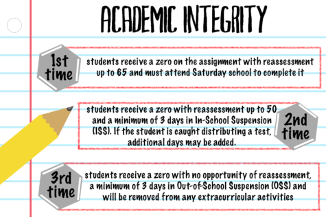 This year CHS has introduced a new set of academic integrity conduct codes to decrease the amount of cheating that occurs at CHS. Dr. Jund and Coppell High School staff members hope that this new rule will create a positive effect on the students at CHS.