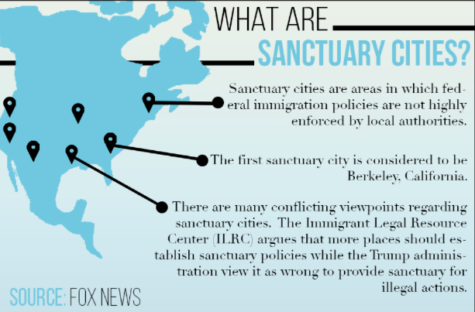 Sanctuary Cities might be the bad way for equality