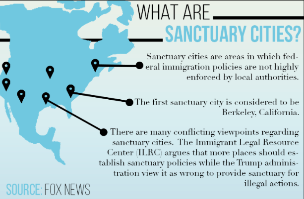 With an increase in sanctuary cities across the nation, it can provide a shield for undocumented immigrants and criminals who enter the country. Many government officials and everyday people, continue to argue if there should be an increase or decrease with sanctuary cities.
