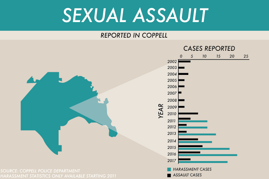 In Coppell, the number of reported sexual assault cases has only fluctuated slightly and remained low, ranging from one to nine cases per year. Sexual assault, abuse, and harassment cases have recently been brought to light by the #MeToo movement, encouraging women in sports, Hollywood and the workplace to speak up.