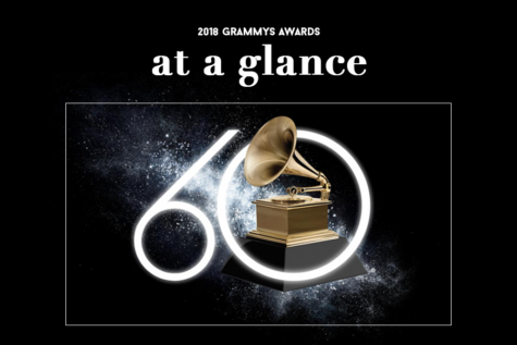 The 60th Annual Grammy Awards took place on Sunday at Madison Square Garden in New York City. The awards show garnered mixed reviews from critics and Coppell High School students alike, with some praising the emotional performances and others criticizing the lack of diversity in the awards.