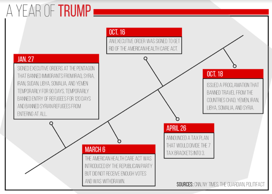 Timeline of major changes Donald Trump accomplished so far as the 45th President of the United States. He was sworn into office on Jan. 23, 2017.