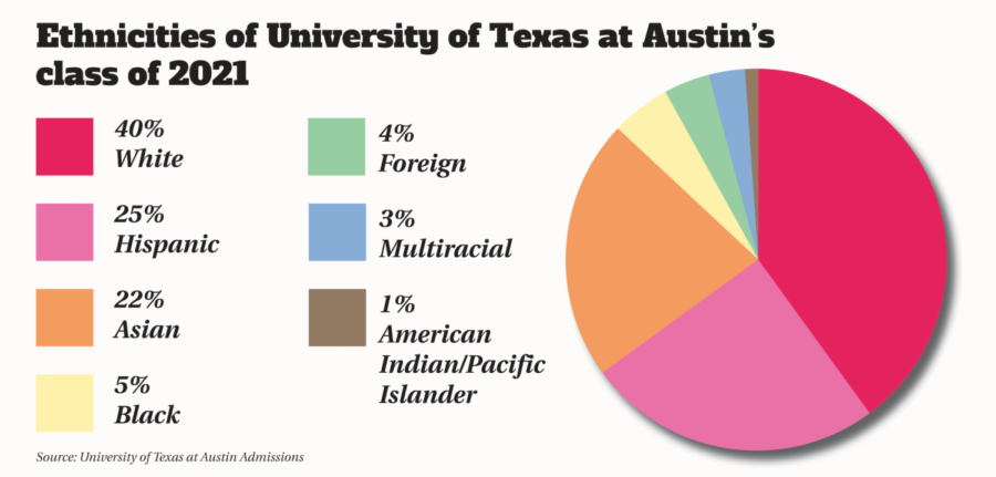 As a public institution, the University of Texas at Austin cannot discriminate based on race, sex, age or any biological information. In August, President Donald Trump's administration's announcement to investigate a 2015 complaint against Harvard University by 64 Asian-Americans, reopening the debate about the role of race in college admissions.