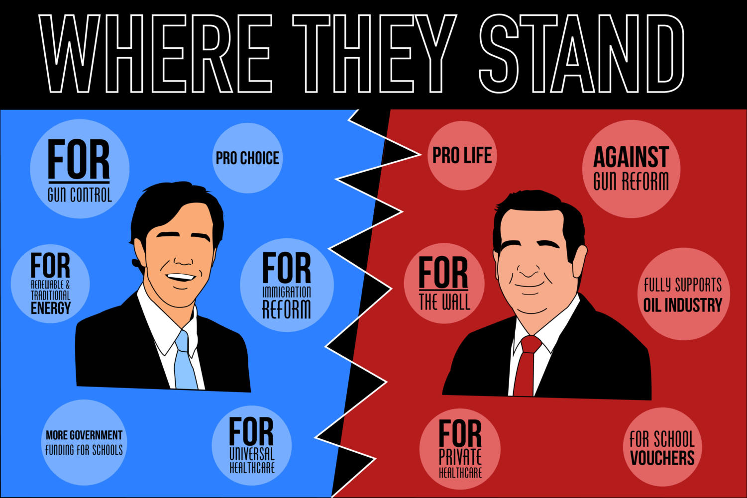 O'Rourke and Cruz have taken stands on numerous crucial issues, having very different approaches to these issues. These are just some of the issues the candidates have represented on their platform. Graphic by Carson Allen