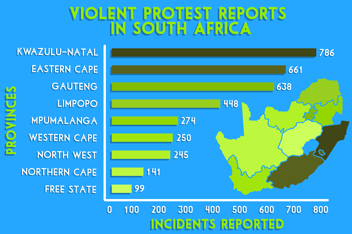 Amongst the provinces of South Africa, KwaZulu-Natal is recorded with the highest number of violent protests while the Free State has the lowest number. Public protests have grown more violent over the past five years, causing police to look past other serious crimes.