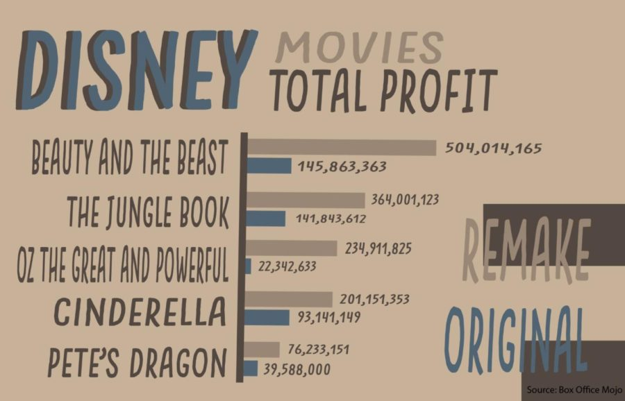 The Disney remakes have consistently made more money than the originals.