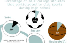 Club sports can provide more intense training, focus and experience for an athlete than high school sports. The Sidekick Co-Student Life Editor Sally Parampottil discusses why the majority of college athletes participated in club sports.