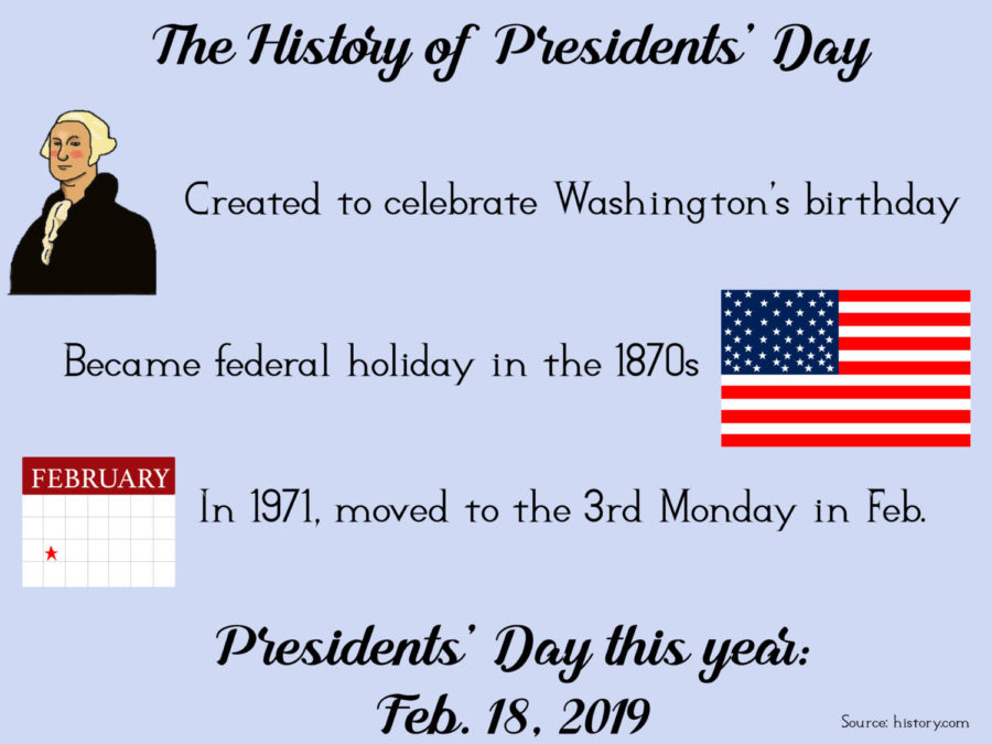 Presidents' Day is a national holiday that began to celebrate the birthday of Pres. Washington. Since then, it has become a national holiday celebrating the birthdays of all U.S. presidents. The holiday is on Feb. 18 this year.