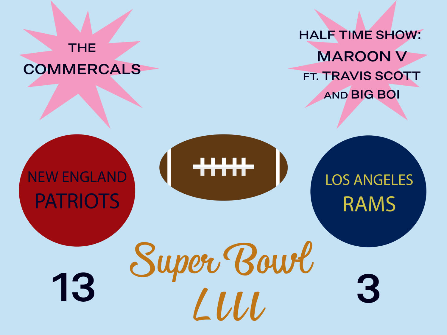 On Sunday, the New England Patriots faced the Los Angeles Rams for Super Bowl LIII. The underwhelming game ended in a score 13-3 Patriots, making it the the lowest scoring Super Bowl in history.