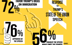 Trump State of the Union speech  receives mixed responses