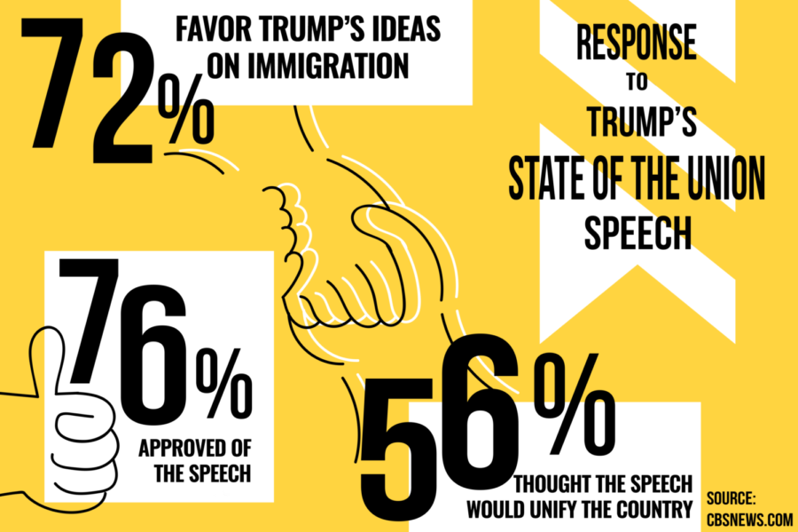 President Trump's State of the Union speech has garnered responses from watchers, both positive and negative. The Sidekick staff writer Camila Villarreal discusses the main points of Trump's speech and Coppell citizen's reactions.