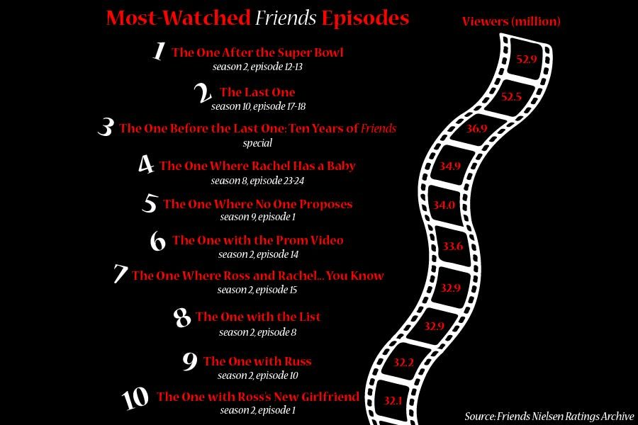 "15 years since ""Friends"""