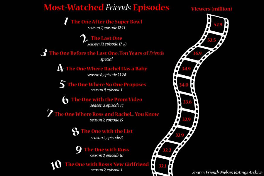 """15 years since """"Friends"""" – Coppell Student Media"""