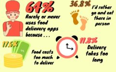 Food delivery or food failure? The effects of food delivery apps on Coppell