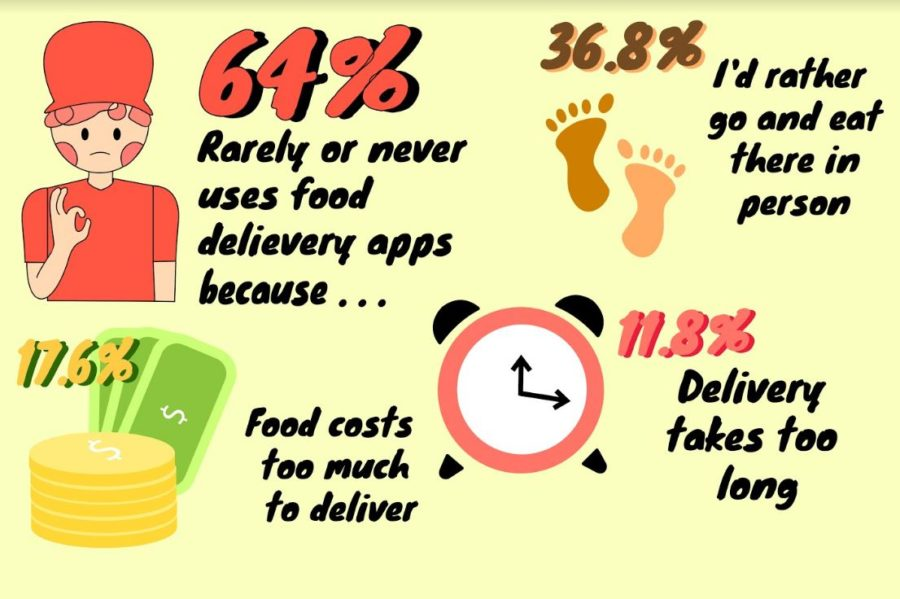 According to a survey by Coppell High School sophomore Shreya Beldona, 64% of CHS students rarely or never use food delivery apps. These digital services impact local restaurants in many different ways.