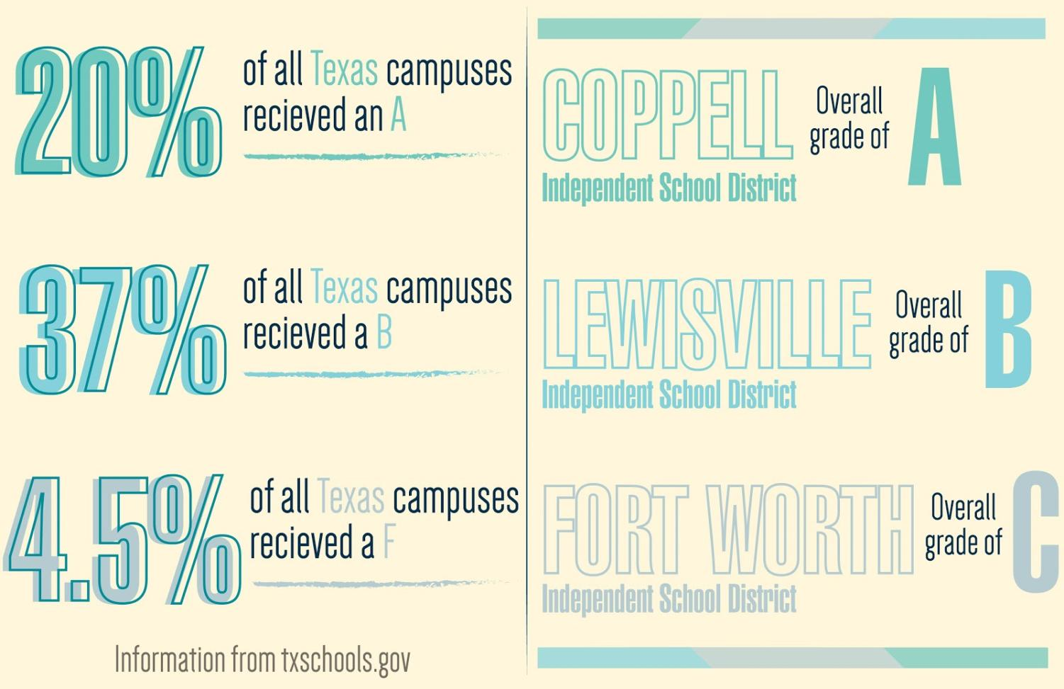 "The Texas Education Agency has released ""A-F Grades"" for all Texas schools on Aug. 15. Coppell High School has an overall grade of an A. Graphic by Shriya Vanparia."