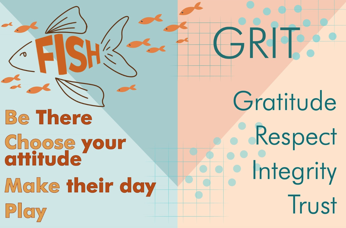 Principal Laura Springer has implemented the Fish Philosophy and Cowboy GRIT at Coppell High School to create a positive environment on campus for building relationships. Graphic by Shriya Vanparia.