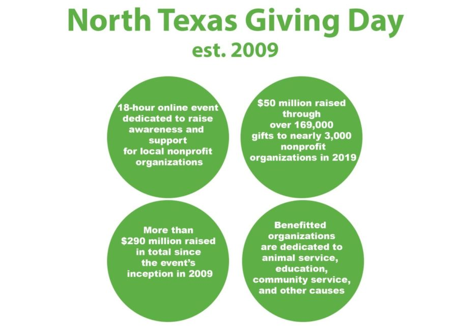 Started in 2009, North Texas Giving Day is an online event that raises money and support for local nonprofit organizations. This year, the virtual fundraising event raised enough money to aid more than 3,000 nonprofit organizations dedicated to various causes.