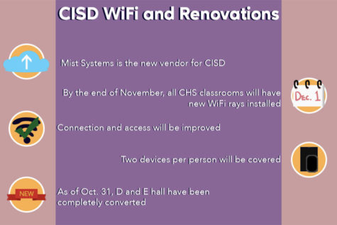 Mist Systems is the Coppell ISD new WiFi vendor, replacing Xirrus which was acquired by another company. Much of Coppell High School experienced WiFi outages before new Mist Systems rays started being installed in October.