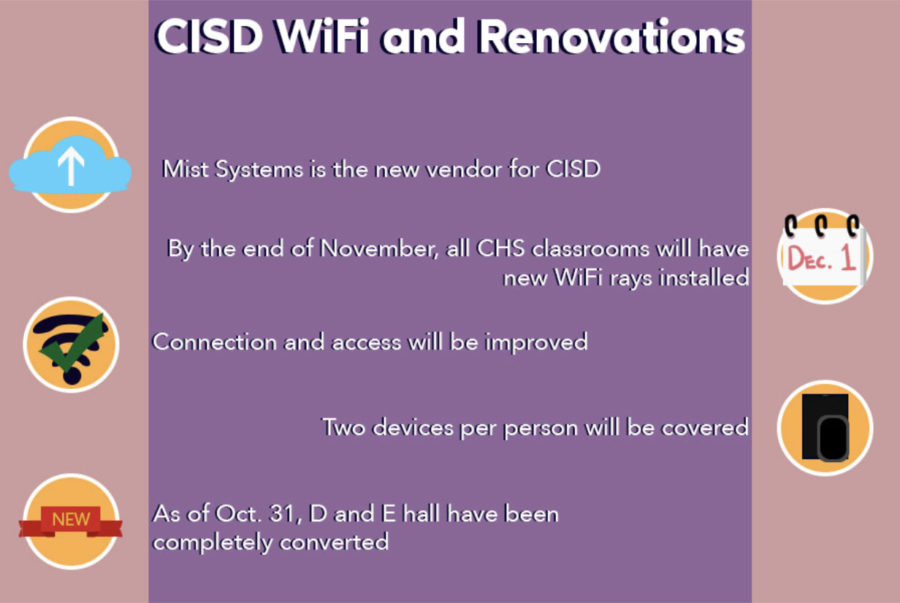 Mist+Systems+is+the+Coppell+ISD+new+WiFi+vendor%2C+replacing+Xirrus+which+was+acquired+by+another+company.+Much+of+Coppell+High+School+experienced+WiFi+outages+before+new+Mist+Systems+rays+started+being+installed+in+October.+