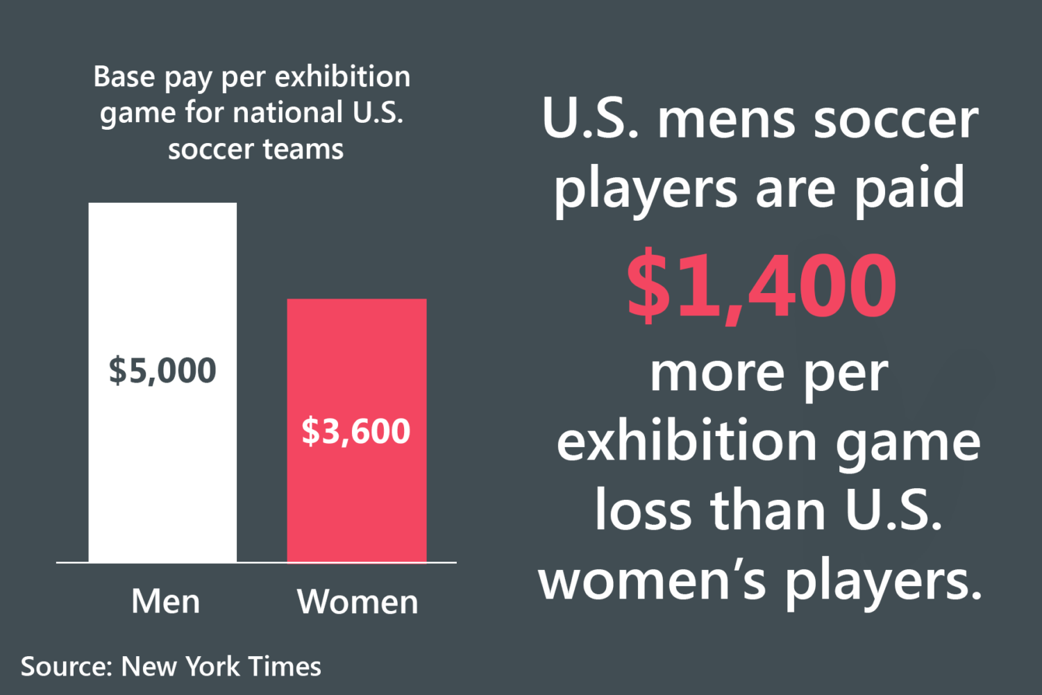 Women are still struggling to find the same place in the sports industry as men. The Sidekick executive editorial page editor Claire Clements believes that it's time to fix this issue.