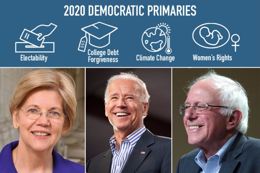 Candidates Elizabeth Warren, Joe Biden and Bernie Sanders are campaigning for the 2020 Democratic primaries. Issues including college debt forgiveness, climate change and abortion are of central discussion. Photos courtesy commons.wikimedia.org and Flickr.