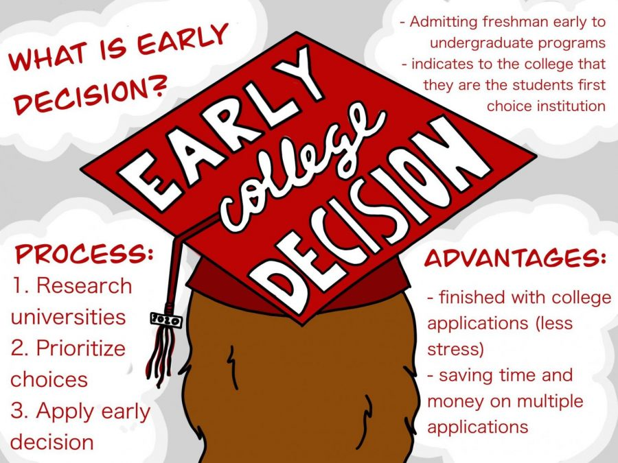 Early+decision+is+when+a+college+admits+a+freshman+to+their+institution%E2%80%99s+undergraduate+program+before+standard+admission.+Early+decision+indicates+to+the+college+that+they+are+the+candidates+first+choice+because+the+application+binds+you+to+go+to+that+school.+