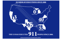 Thirty states retain the death penalty, but only eight executed prisoners in 2018. Texas executed 13 of the 25 total inmates killed last year. The Sidekick staff writer Emma Meehan discusses why the death penalty should be abolished in the United States. Graphic by Kaylee Aguilar.