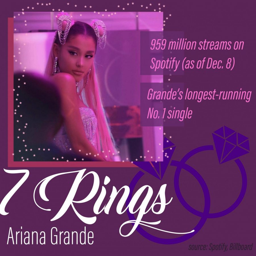 music 2019 - 7 rings